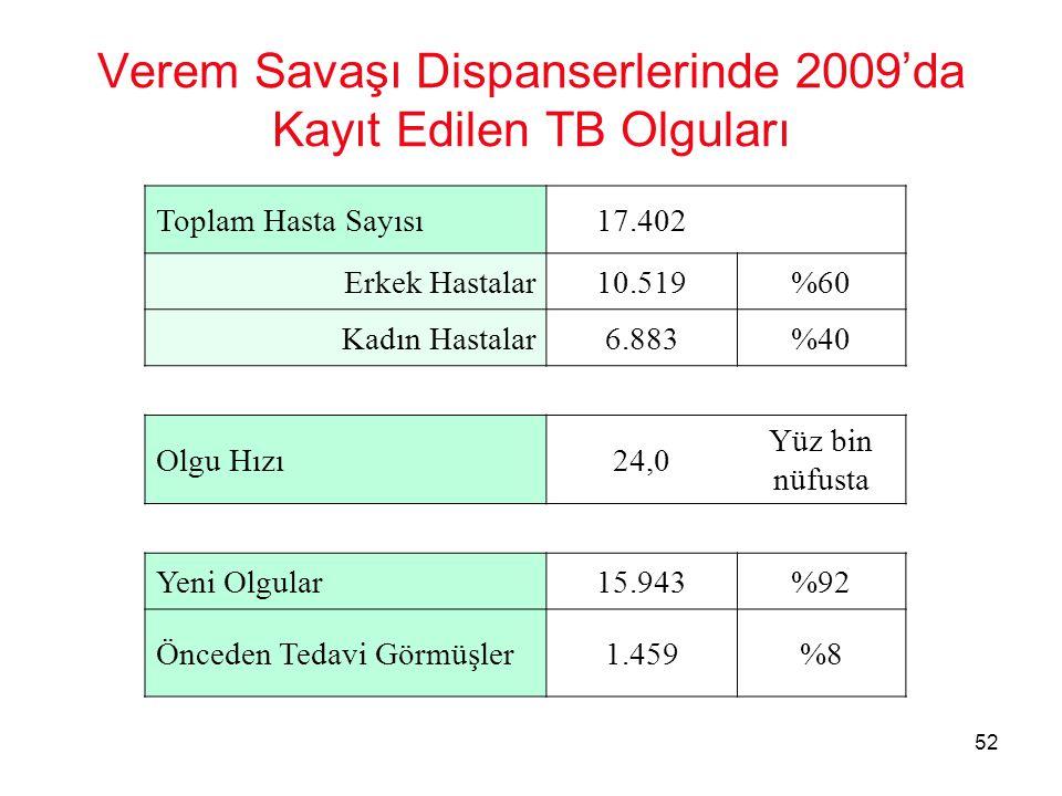 Verem Savaşı Dispanserlerinde 2009'da Kayıt Edilen TB Olguları