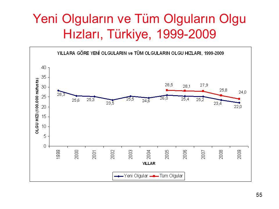 Yeni Olguların ve Tüm Olguların Olgu Hızları, Türkiye, 1999-2009