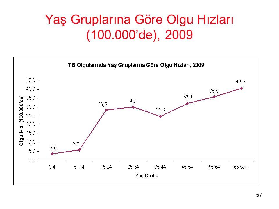 Yaş Gruplarına Göre Olgu Hızları (100.000'de), 2009