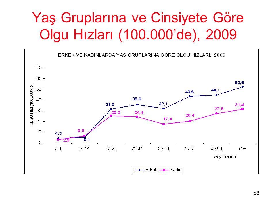 Yaş Gruplarına ve Cinsiyete Göre Olgu Hızları (100.000'de), 2009