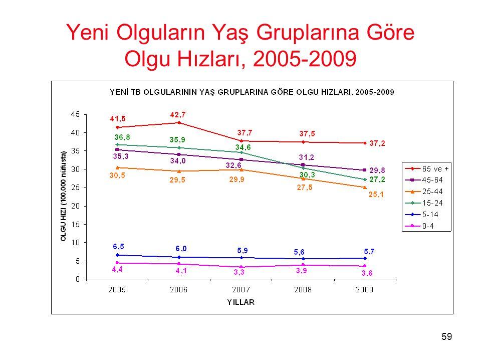 Yeni Olguların Yaş Gruplarına Göre Olgu Hızları, 2005-2009