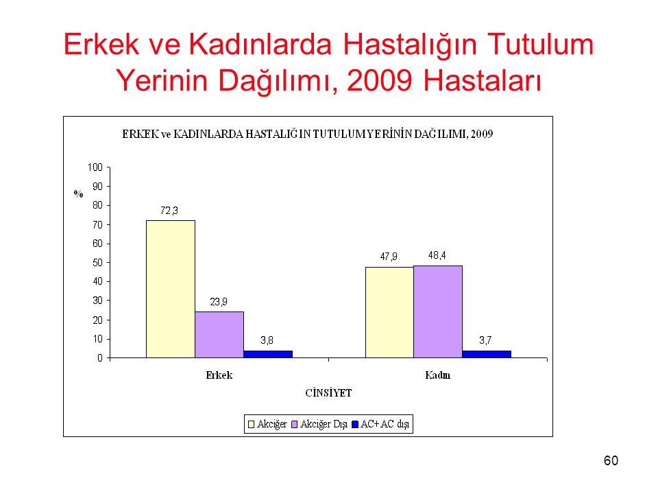 Erkek ve Kadınlarda Hastalığın Tutulum Yerinin Dağılımı, 2009 Hastaları