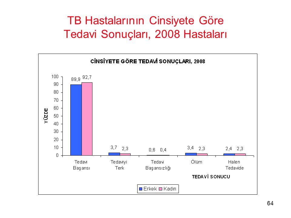 TB Hastalarının Cinsiyete Göre Tedavi Sonuçları, 2008 Hastaları