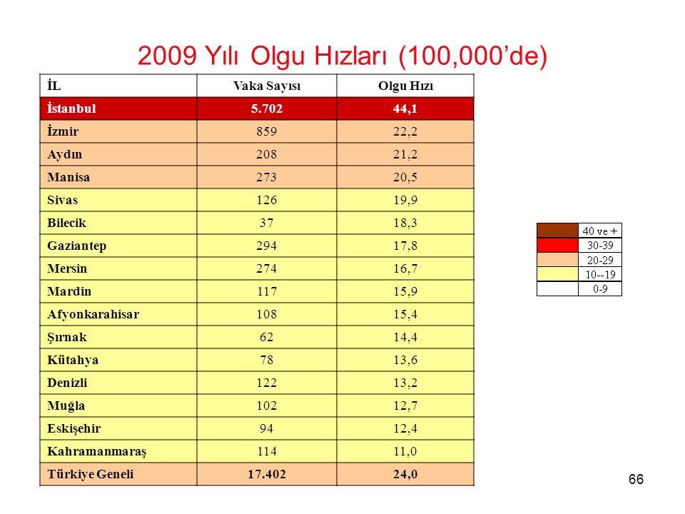 2009 Yılı Olgu Hızları (100,000'de)
