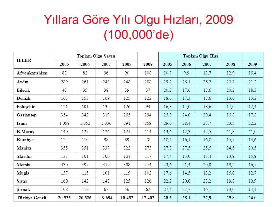Yıllara Göre Yılı Olgu Hızları, 2009 (100,000'de)