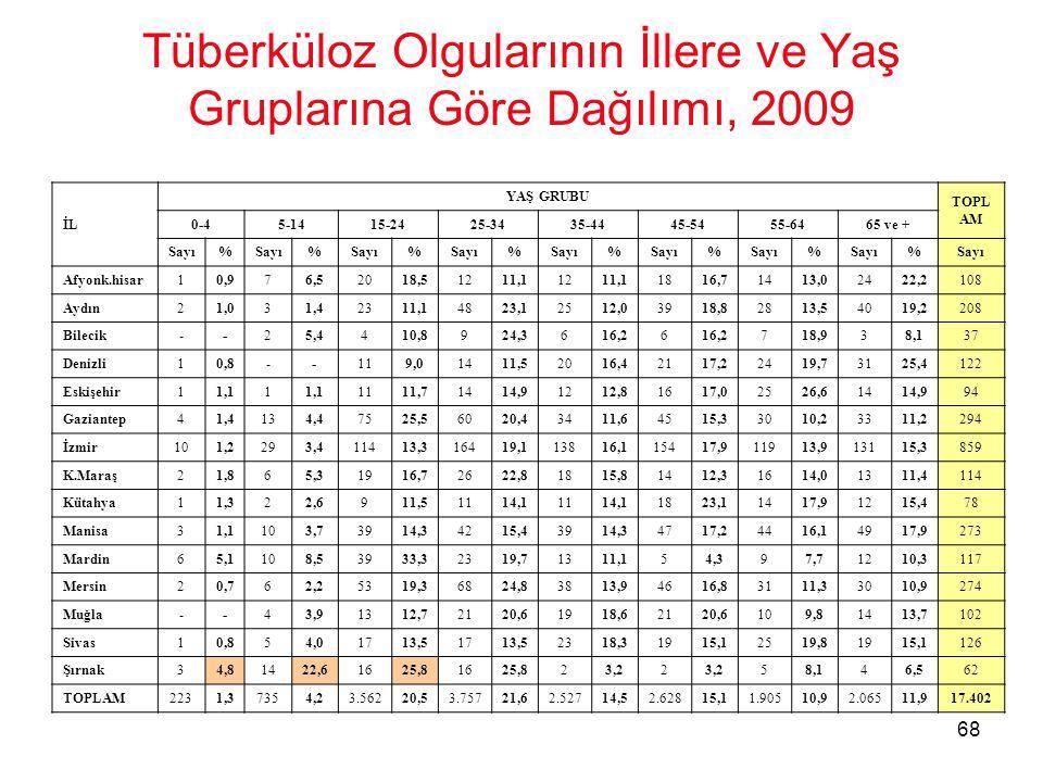 Tüberküloz Olgularının İllere ve Yaş Gruplarına Göre Dağılımı, 2009