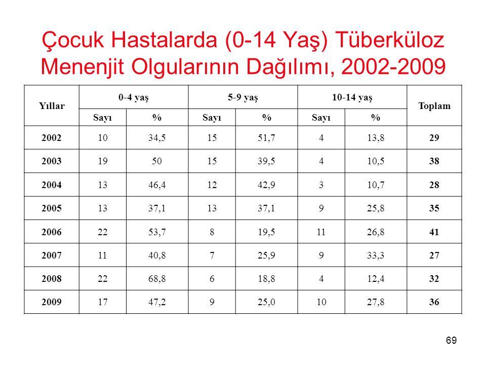 Çocuk Hastalarda (0-14 Yaş) Tüberküloz Menenjit Olgularının Dağılımı, 2002-2009