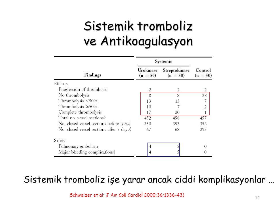Sistemik tromboliz ve Antikoagulasyon