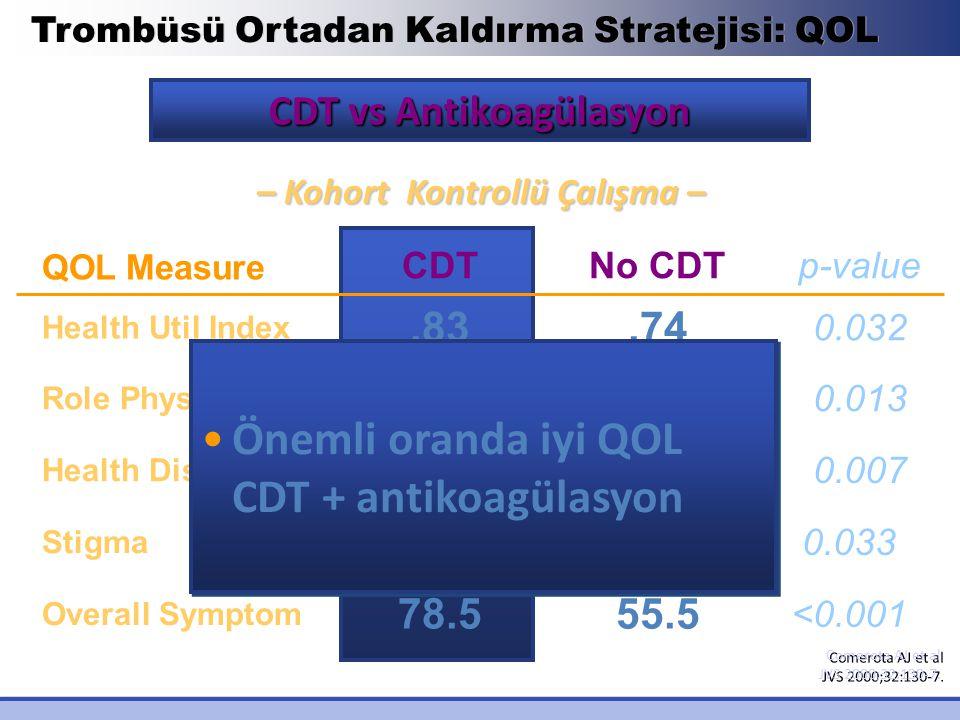 CDT vs Antikoagülasyon – Kohort Kontrollü Çalışma –