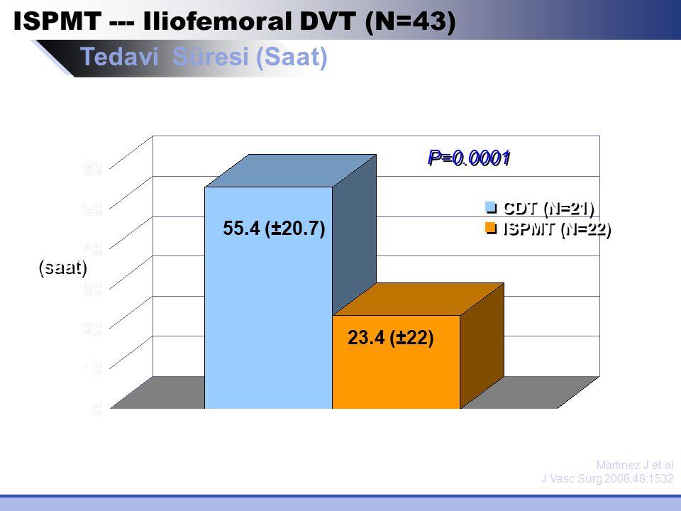 ISPMT --- Iliofemoral DVT (N=43) Tedavi Süresi (Saat)