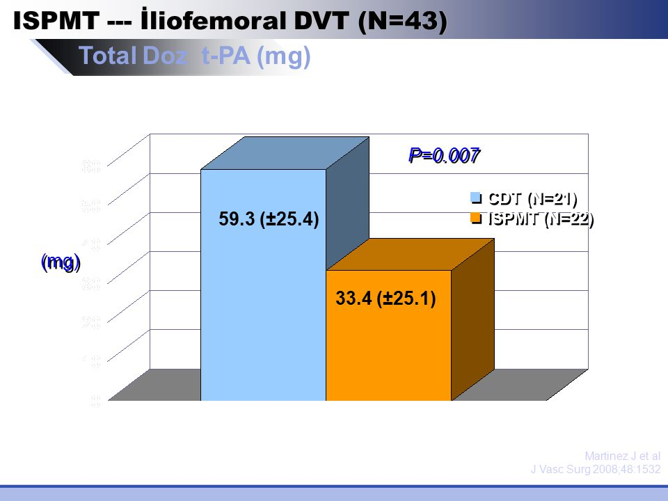 ISPMT --- İliofemoral DVT (N=43) Total Doz t-PA (mg)