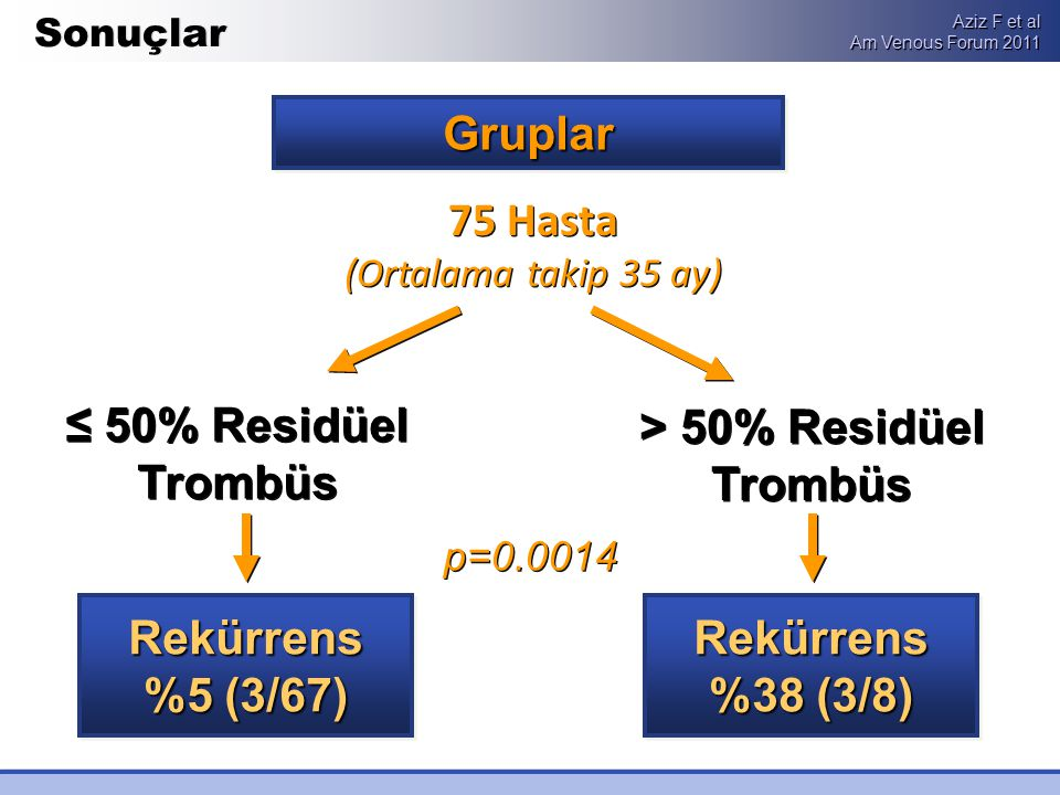 > 50% Residüel Trombüs