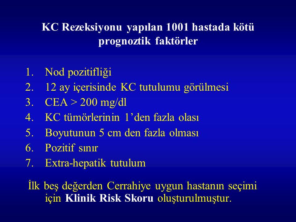 KC Rezeksiyonu yapılan 1001 hastada kötü prognoztik faktörler