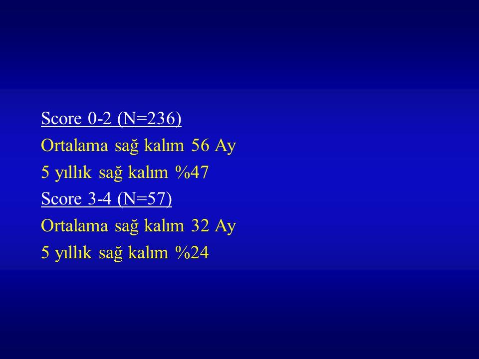 Score 0-2 (N=236) Ortalama sağ kalım 56 Ay. 5 yıllık sağ kalım %47. Score 3-4 (N=57) Ortalama sağ kalım 32 Ay.