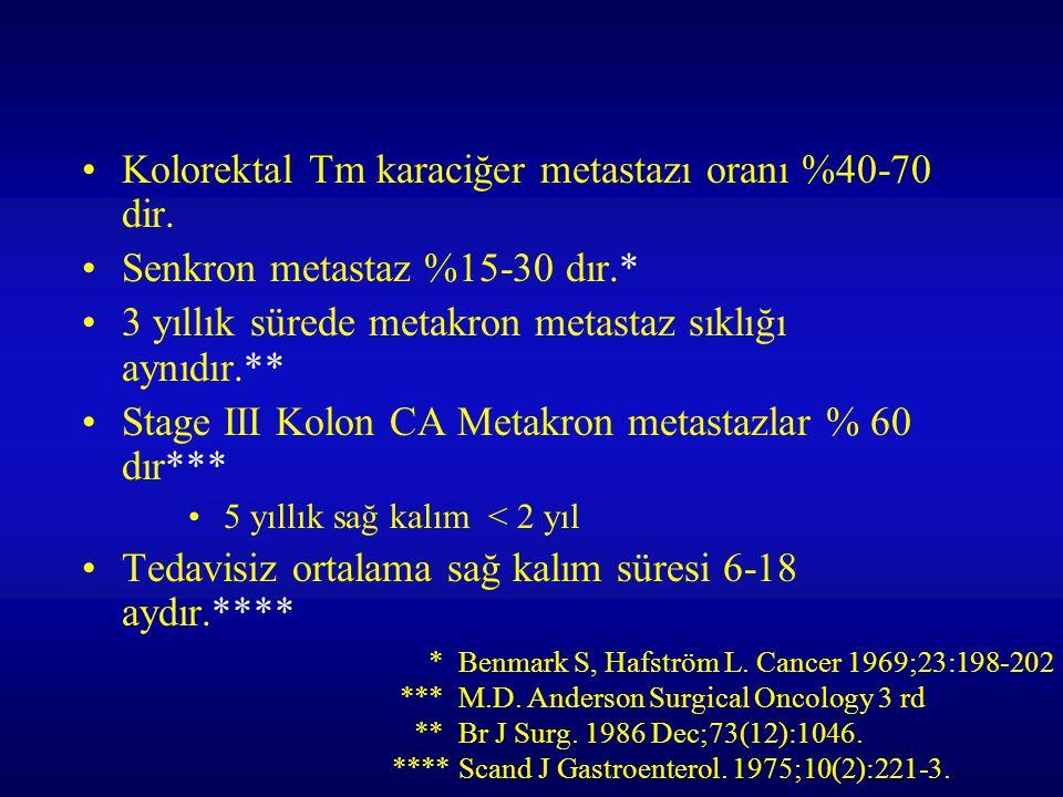 Kolorektal Tm karaciğer metastazı oranı %40-70 dir.