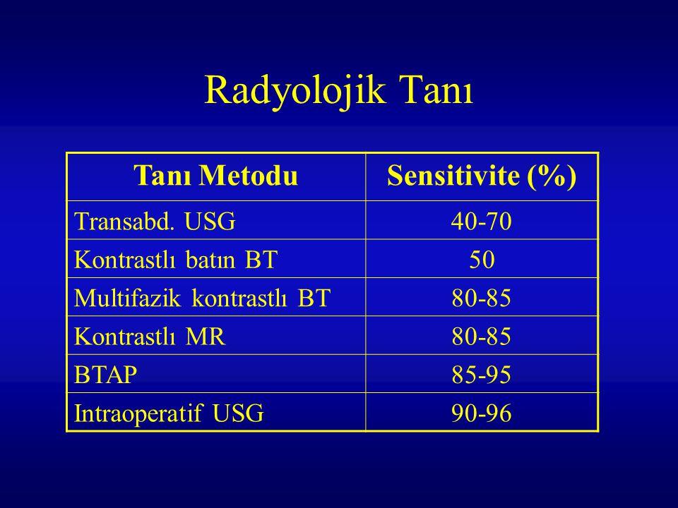 Radyolojik Tanı Tanı Metodu Sensitivite (%) Transabd. USG 40-70