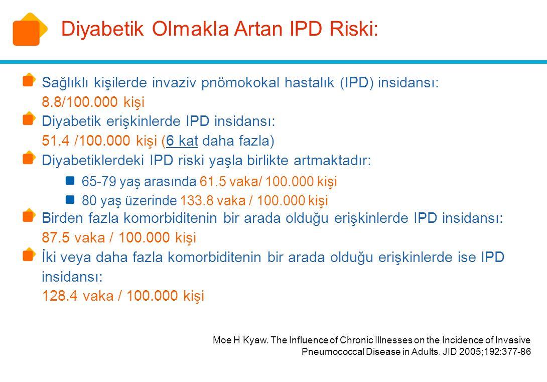Diyabetik Olmakla Artan IPD Riski: