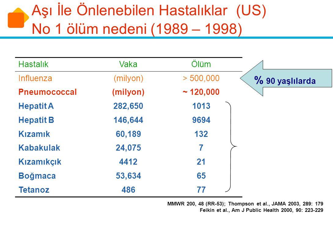 Aşı İle Önlenebilen Hastalıklar (US) No 1 ölüm nedeni (1989 – 1998)