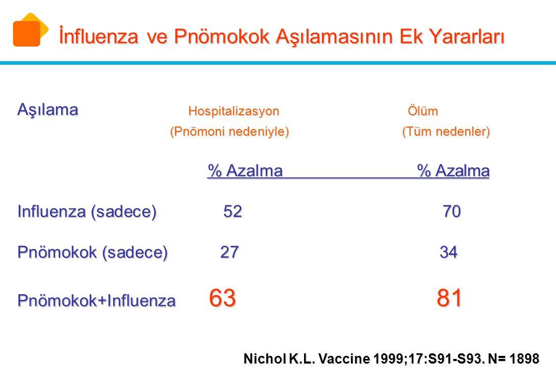 İnfluenza ve Pnömokok Aşılamasının Ek Yararları