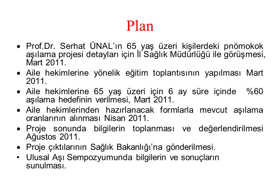 Plan Prof.Dr. Serhat ÜNAL'ın 65 yaş üzeri kişilerdeki pnömokok aşılama projesi detayları için İl Sağlık Müdürlüğü ile görüşmesi, Mart 2011.