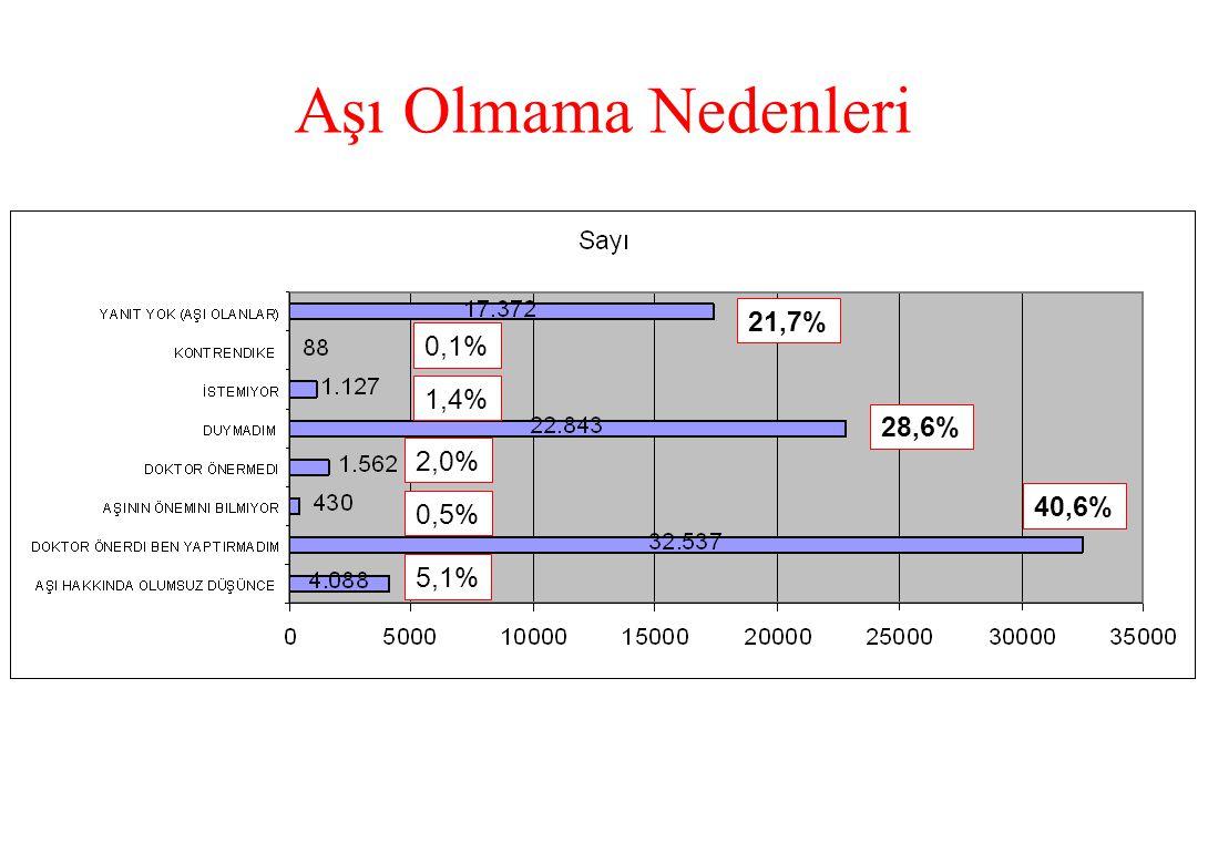 Aşı Olmama Nedenleri 21,7% 0,1% 1,4% 28,6% 2,0% 0,5% 40,6% 5,1%