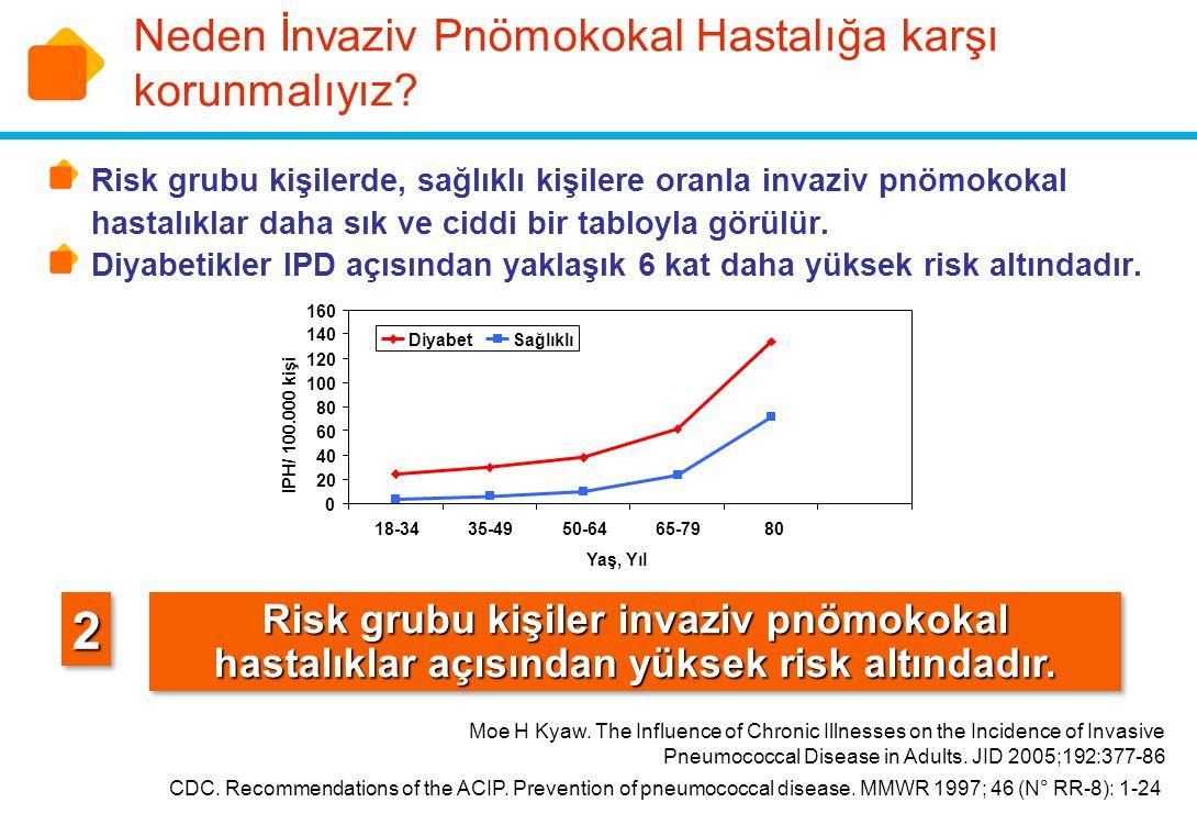 Neden İnvaziv Pnömokokal Hastalığa karşı korunmalıyız
