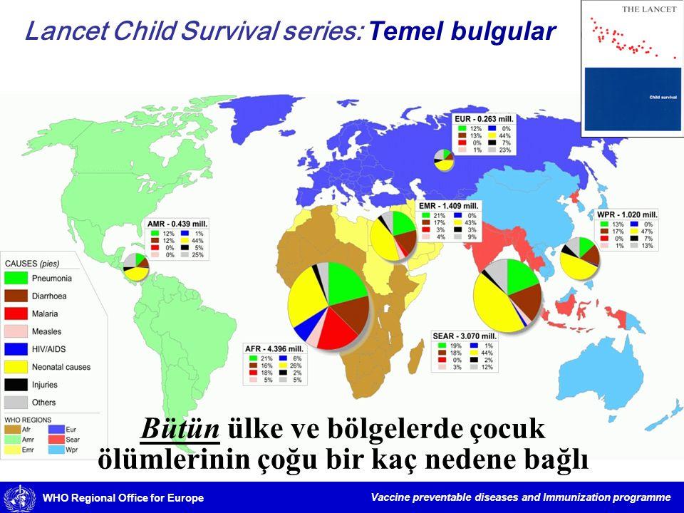Bütün ülke ve bölgelerde çocuk ölümlerinin çoğu bir kaç nedene bağlı
