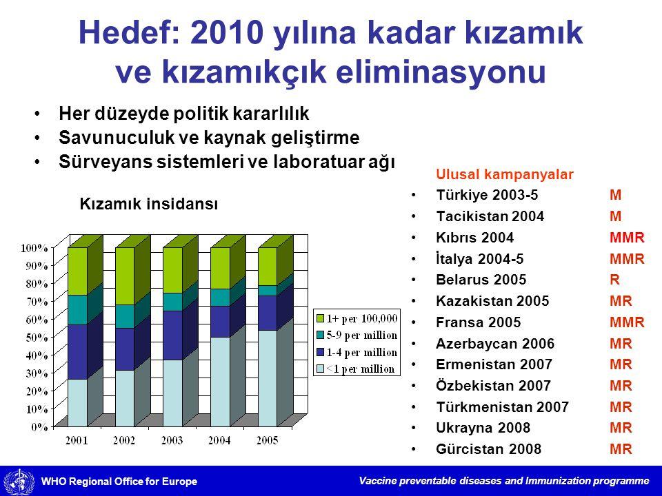 Hedef: 2010 yılına kadar kızamık ve kızamıkçık eliminasyonu
