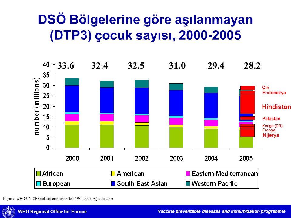 DSÖ Bölgelerine göre aşılanmayan (DTP3) çocuk sayısı, 2000-2005