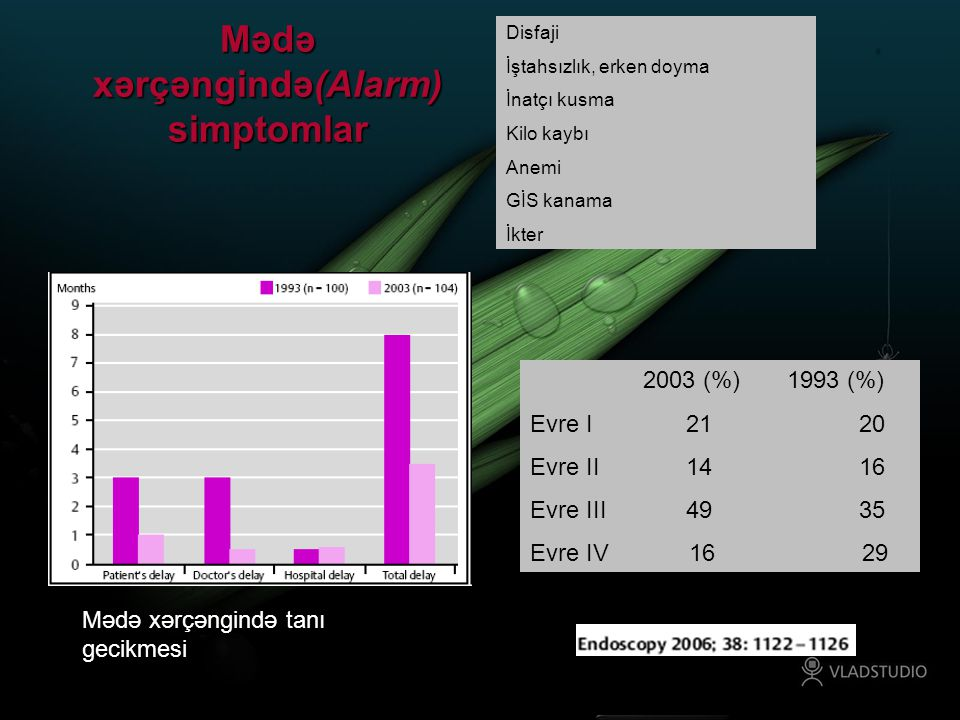 Mədə xərçəngində(Alarm) simptomlar