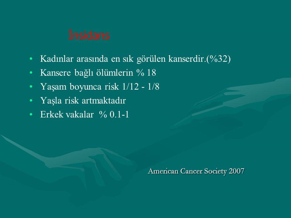 İnsidans Kadınlar arasında en sık görülen kanserdir.(%32)