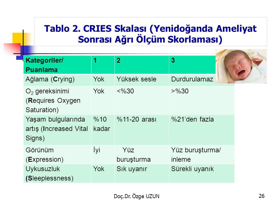 Tablo 2. CRIES Skalası (Yenidoğanda Ameliyat Sonrası Ağrı Ölçüm Skorlaması)