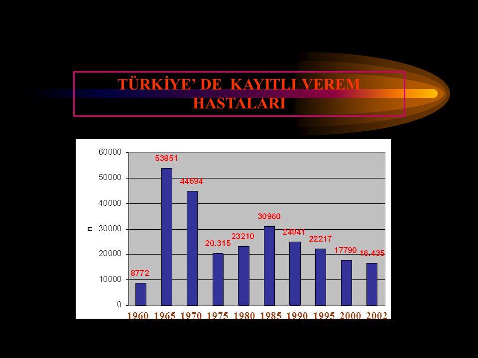 TÜRKİYE' DE KAYITLI VEREM HASTALARI