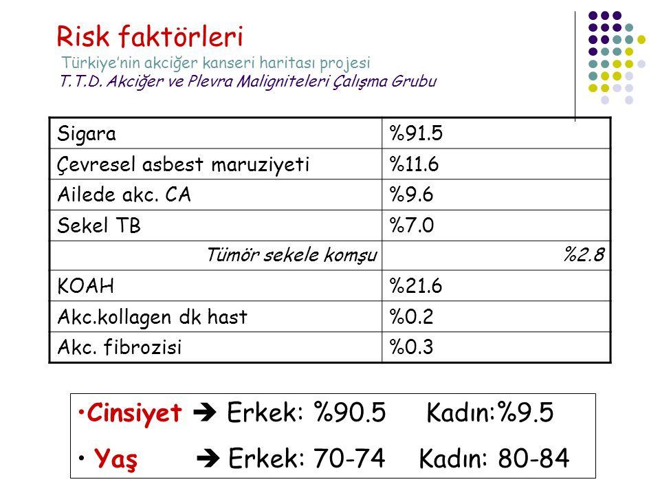 Risk faktörleri Türkiye'nin akciğer kanseri haritası projesi T. T. D