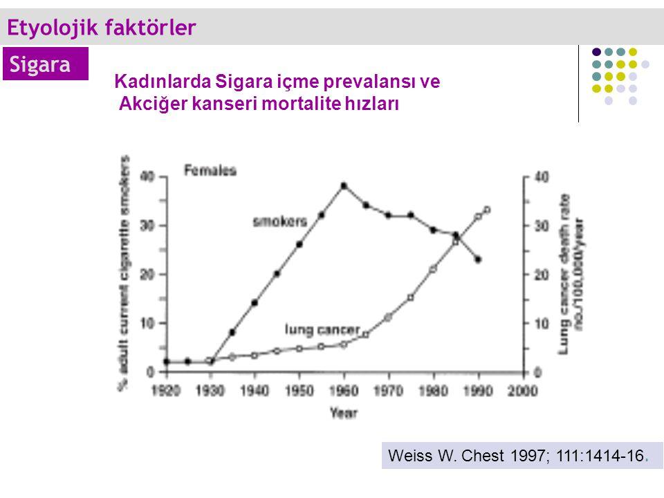Kadınlarda Sigara içme prevalansı ve Akciğer kanseri mortalite hızları