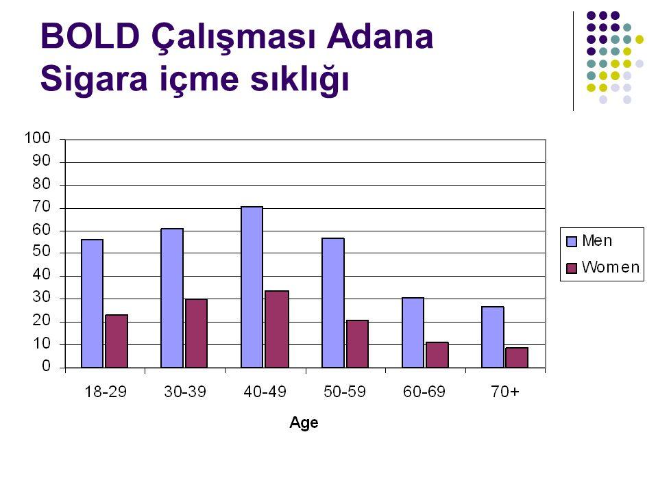BOLD Çalışması Adana Sigara içme sıklığı