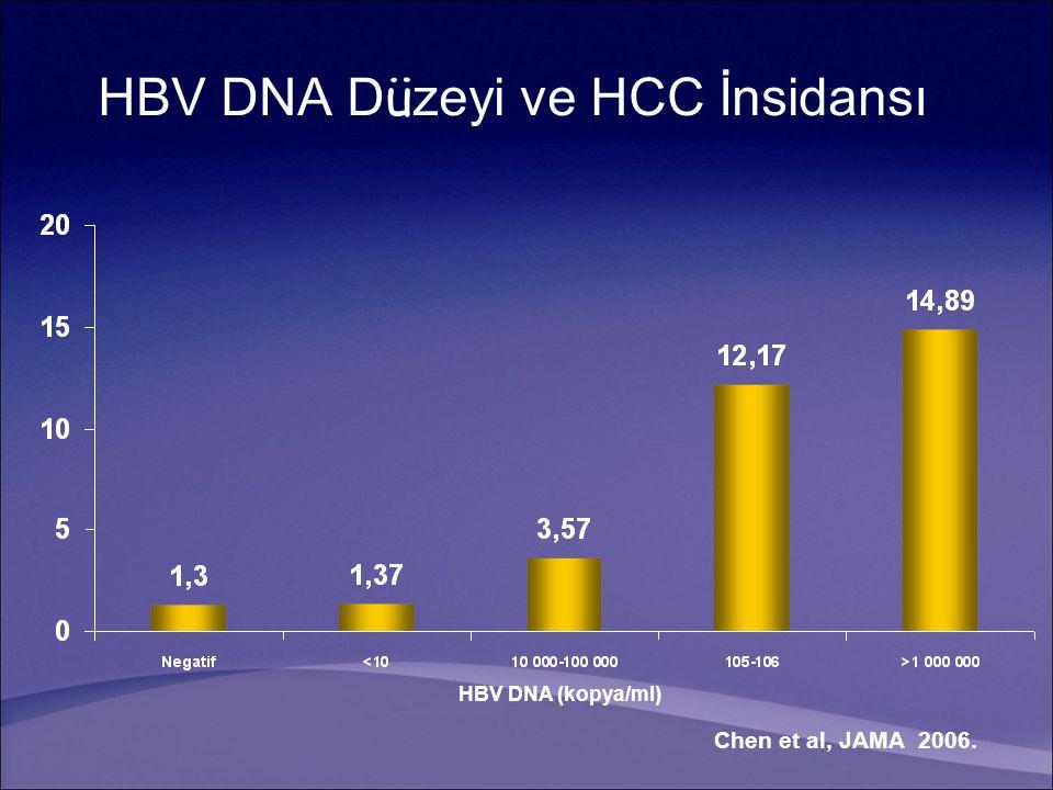 HBV DNA Düzeyi ve HCC İnsidansı