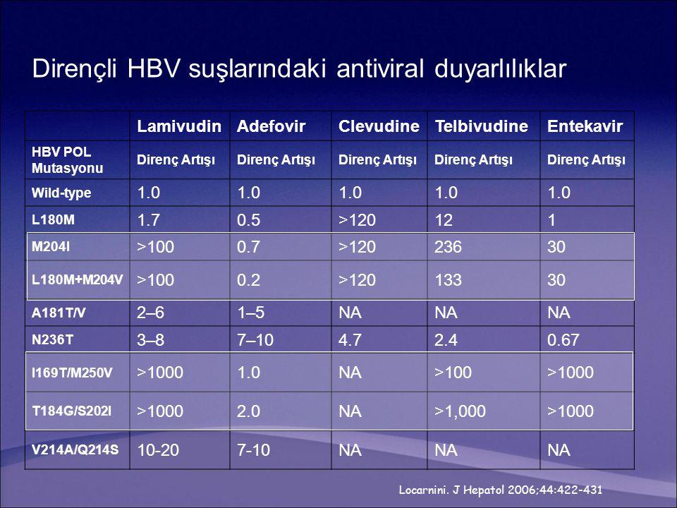 Dirençli HBV suşlarındaki antiviral duyarlılıklar