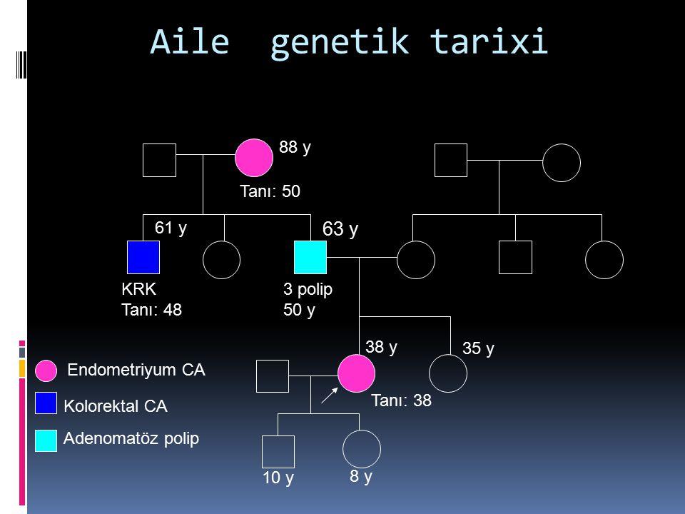 Aile genetik tarixi 63 y 88 y Tanı: 50 61 y KRK Tanı: 48 3 polip 50 y