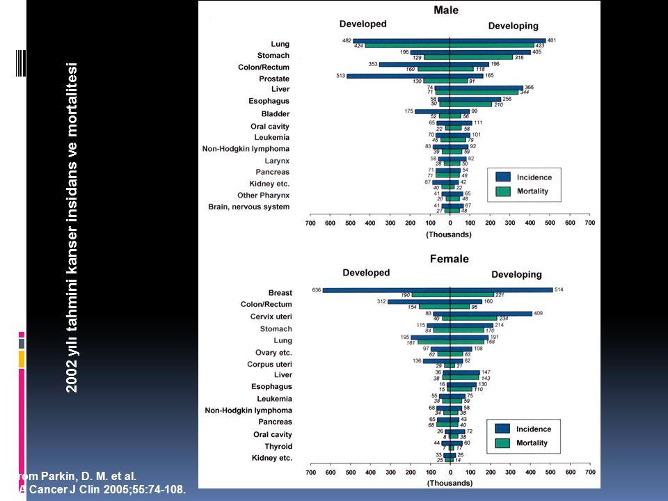 2002 yılı tahmini kanser insidans ve mortalitesi
