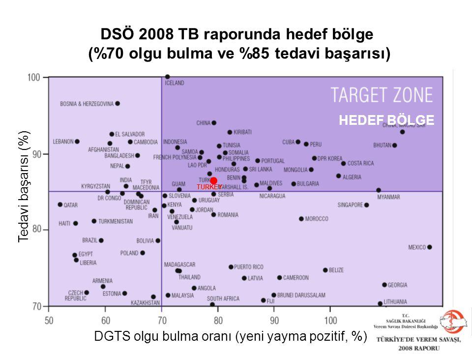 DGTS olgu bulma oranı (yeni yayma pozitif, %)