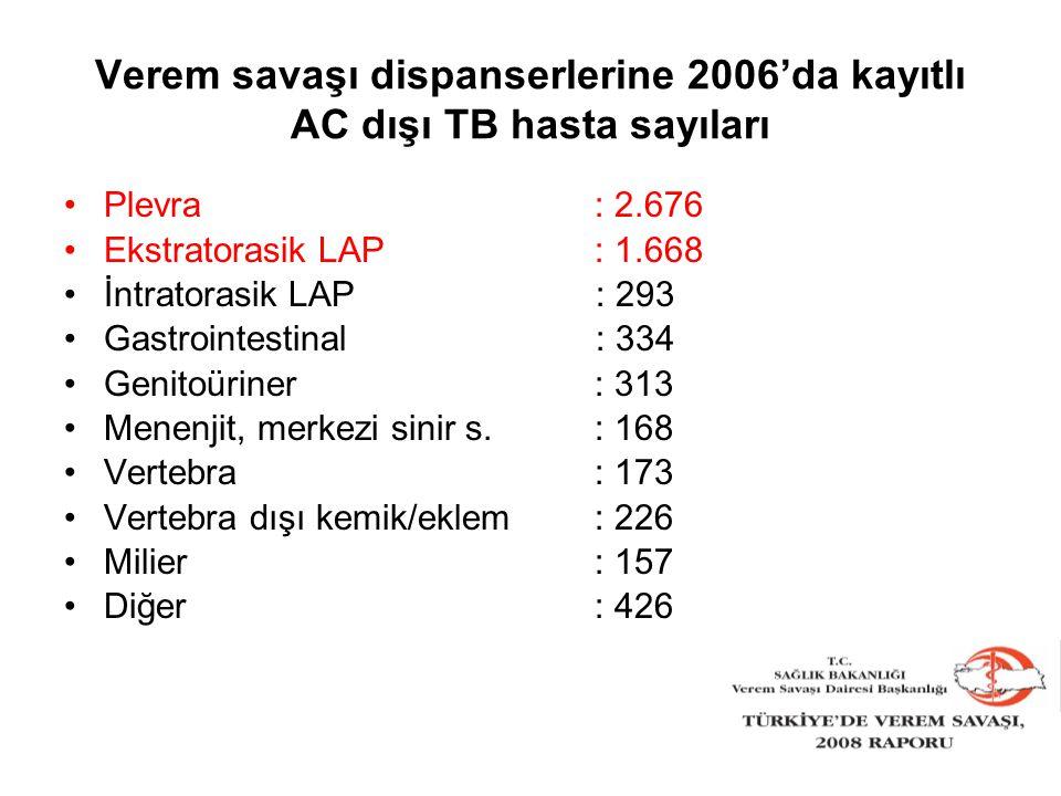 Verem savaşı dispanserlerine 2006'da kayıtlı AC dışı TB hasta sayıları