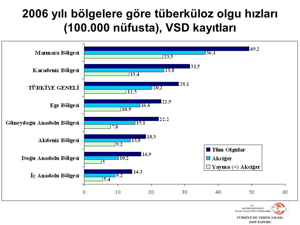 2006 yılı bölgelere göre tüberküloz olgu hızları (100