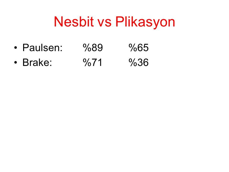 Nesbit vs Plikasyon Paulsen: %89 %65 Brake: %71 %36