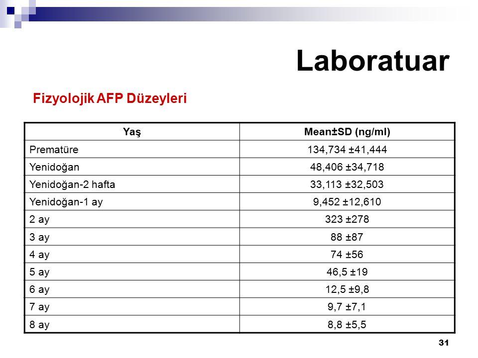 Laboratuar Fizyolojik AFP Düzeyleri Yaş Mean±SD (ng/ml) Prematüre