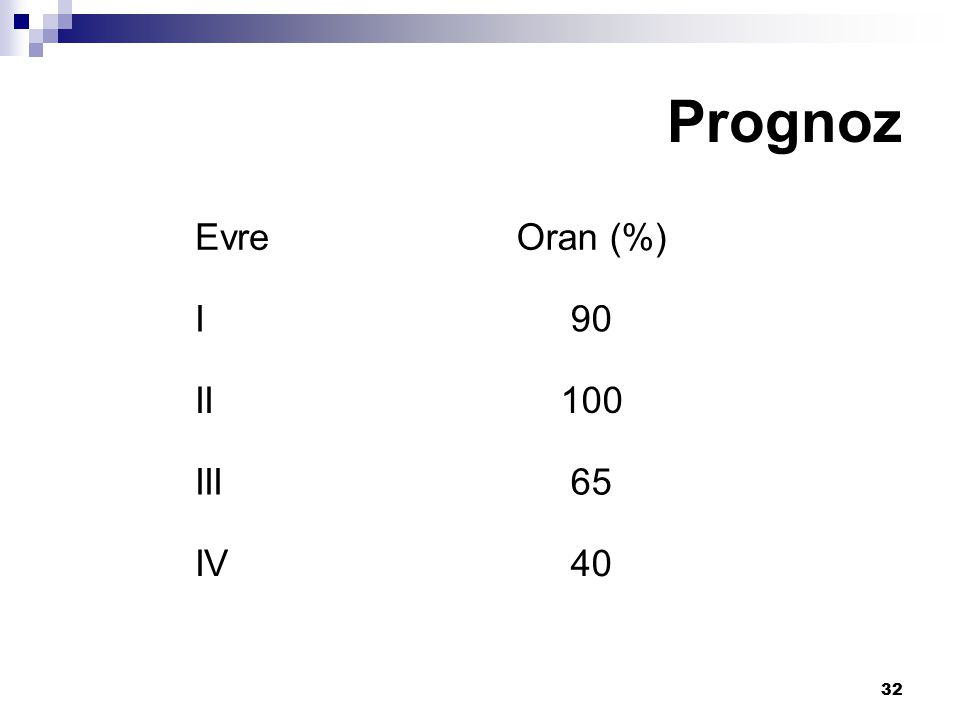 Prognoz Evre Oran (%) I 90 II 100 III 65 IV 40