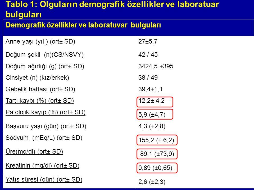 Tablo 1: Olguların demografik özellikler ve laboratuar bulguları