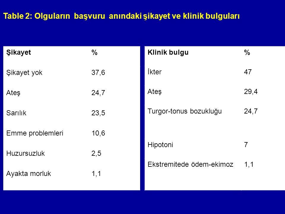 Table 2: Olguların başvuru anındaki şikayet ve klinik bulguları