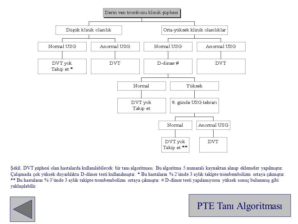 Şekil. DVT şüphesi olan hastalarda kullanılabilecek bir tanı algoritması. Bu algoritma 5 numaralı kaynaktan alınıp eklemeler yapılmıştır. Çalışmada çok yüksek duyarlılıkta D-dimer testi kullanılmıştır. * Bu hastaların % 2'sinde 3 aylık takipte trombembolizm ortaya çıkmıştır. ** Bu hastaların % 3'ünde 3 aylık takipte trombembolizm ortaya çıkmıştır. # D-dimer testi yapılamıyorsa yüksek sonuç bulunmuş gibi yaklaşılabilir.