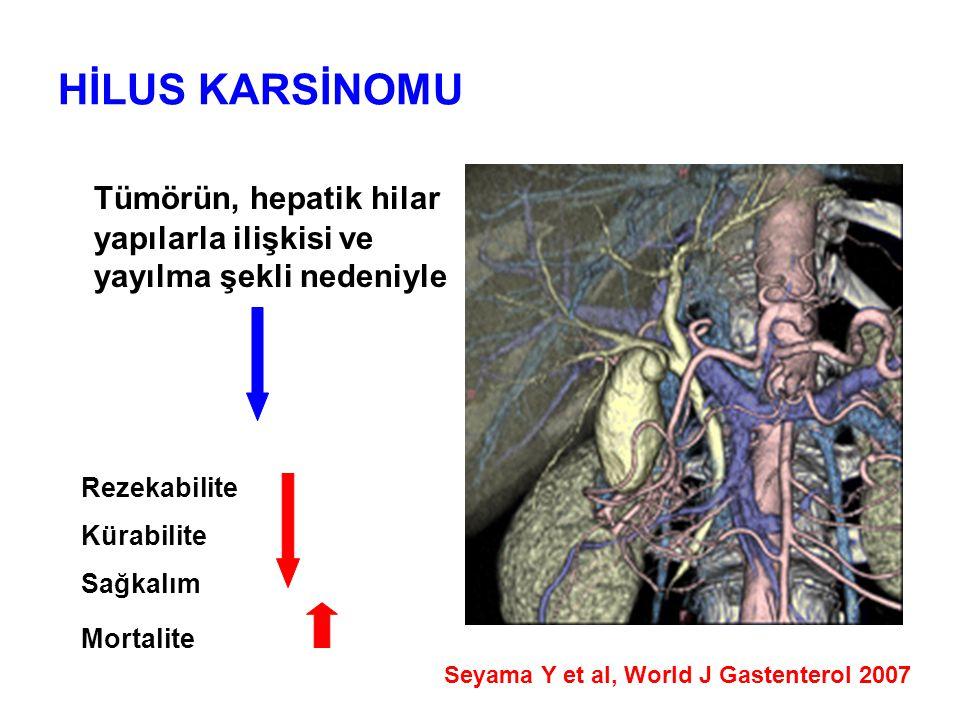 HİLUS KARSİNOMU Tümörün, hepatik hilar yapılarla ilişkisi ve yayılma şekli nedeniyle. Rezekabilite.